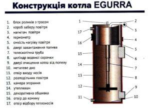 Конструкція котла GAZI