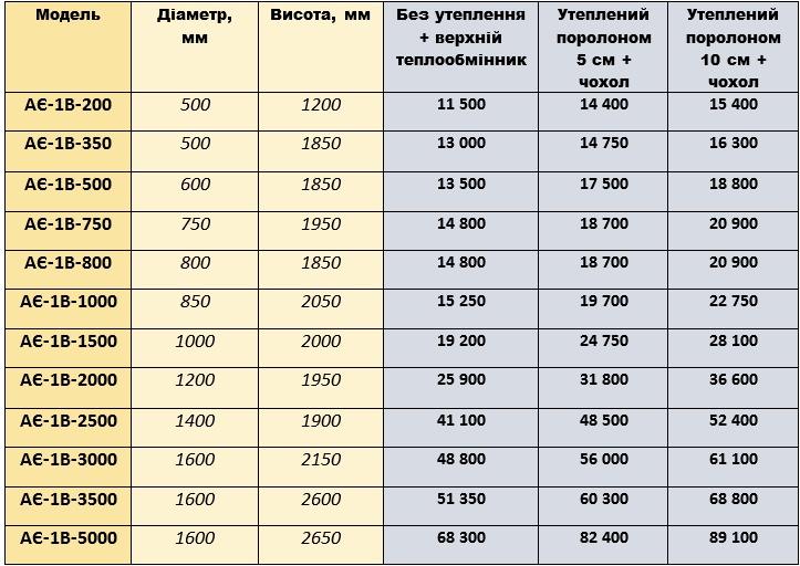 Акумуляційні ємності ціна GAZI-EGURRA моделі АЄ-1В